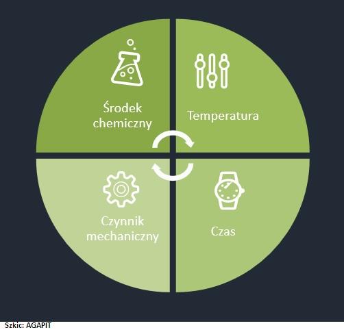 schemat koła Sinera oddziaływanie czynników na czyszczenie