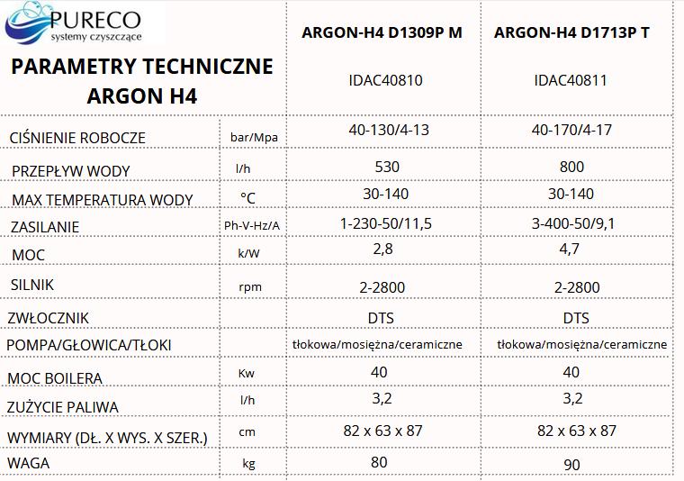 parametry modeli argon h4