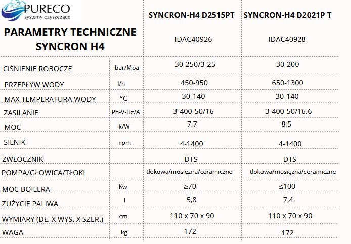 porównanie modeli syncron h4