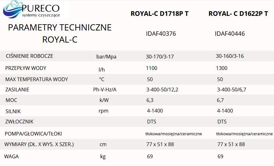 royal c parametry techniczne