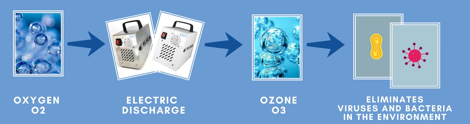 proces ozonowania
