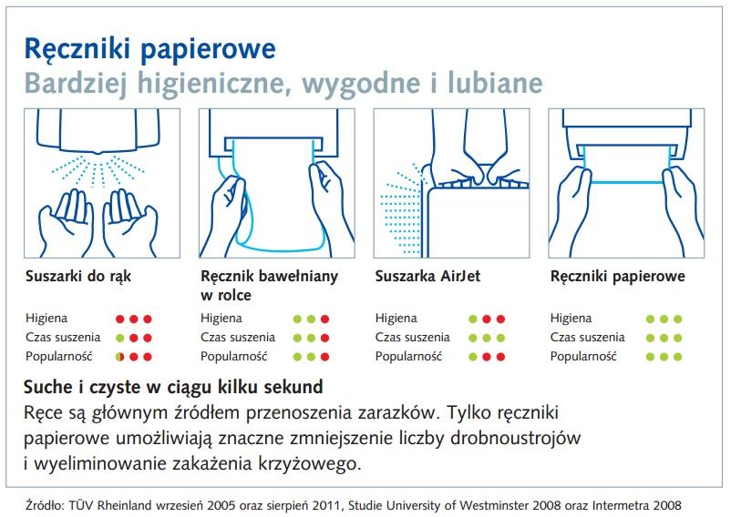 Dozowniki i papiery - schemat Porównanie czterech metod osuszania rąk